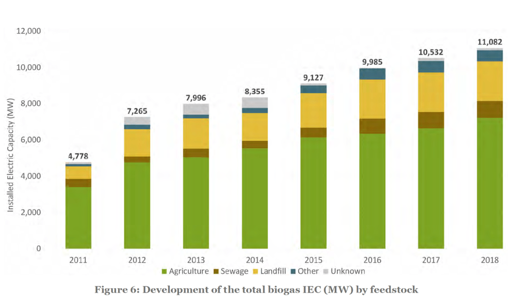 Development of the total biogas - Biogas energia de futuro - Soluciones Integrales de Combustion